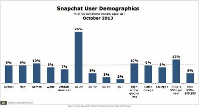 snapchat-chart