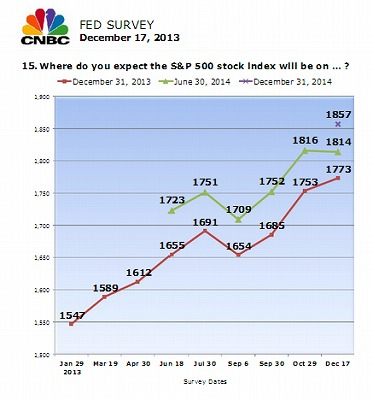 cnbc-fedsurvey-sp500