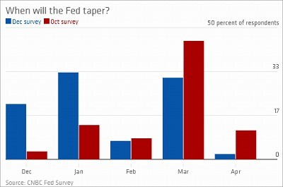 cnbc-fedsurvey-taper