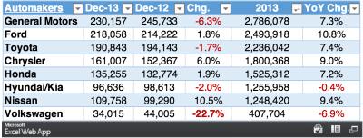 2013 car sales