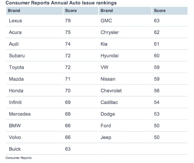car brands ranking