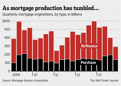 mortgage-origination