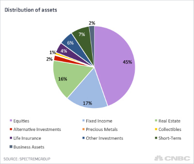 distribution-of-assets