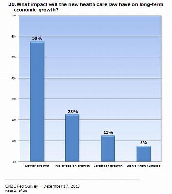 cnbc-survey-obamacare