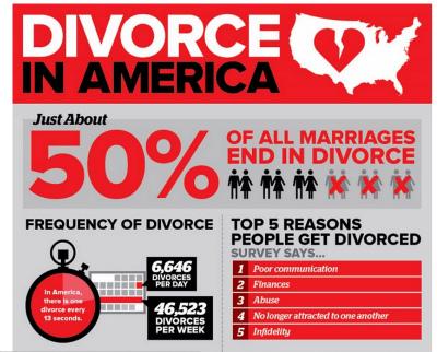 divorce rate